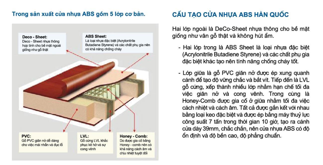 Cửa nhựa ABS là gì