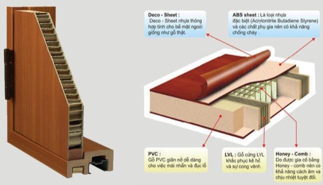 cấu-tạo-cửa-nhựa-giả-gỗ-abs-hàn-quốc